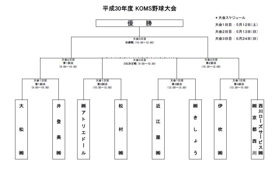 KOMS野球大会2018トーナメント表.png